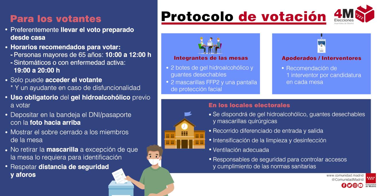 Infografía sobre las medidas contra el COVID para unas elecciones seguras